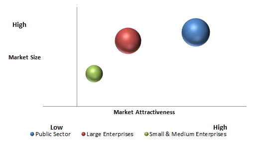 Smart Grid Analytics Market
